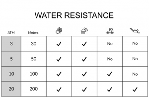 Frequently Asked Questions - Water Resistance